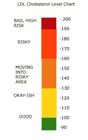 LDL Cholesterol Levels Chart