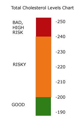 Total cholesterol levels chart.