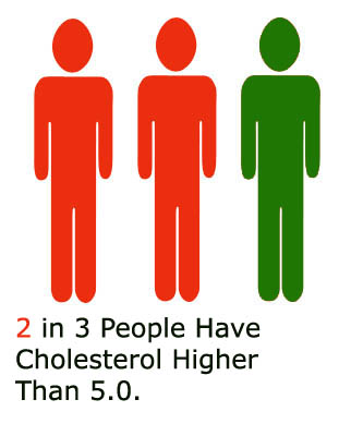 2 in 3 have bad cholesterol levels